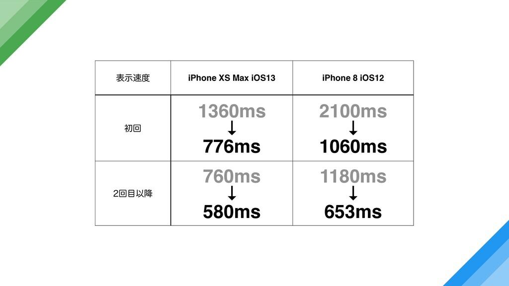 දࣔ iPhone XS Max iOS13 iPhone 8 iOS12 ॳճ 1360...