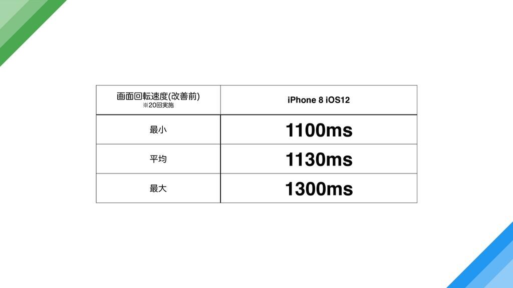 ը໘ճస վળલ  ˞ճ࣮ࢪ iPhone 8 iOS12 ࠷খ 1100ms ฏۉ...