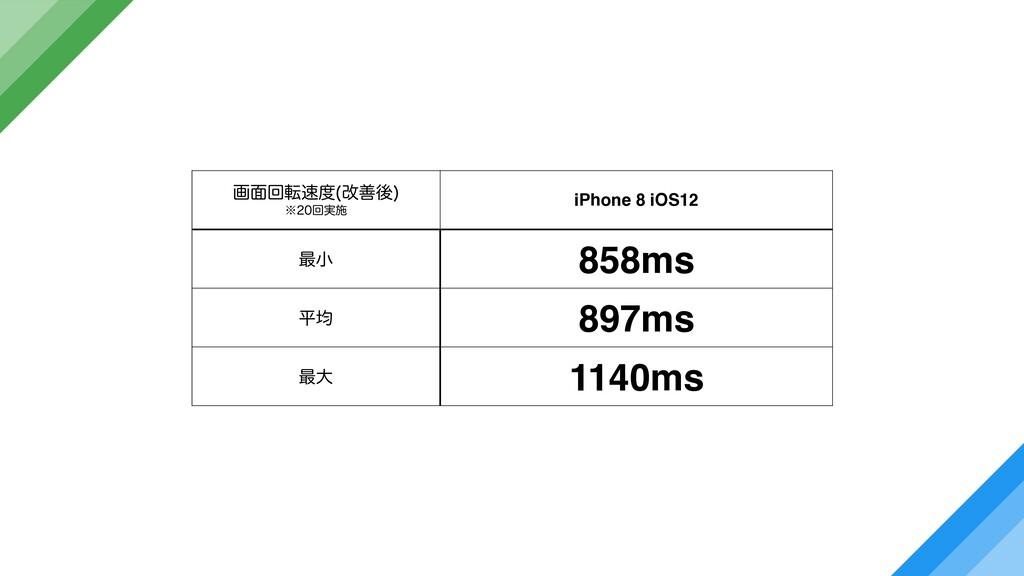 ը໘ճస վળޙ  ˞ճ࣮ࢪ iPhone 8 iOS12 ࠷খ 858ms ฏۉ ...