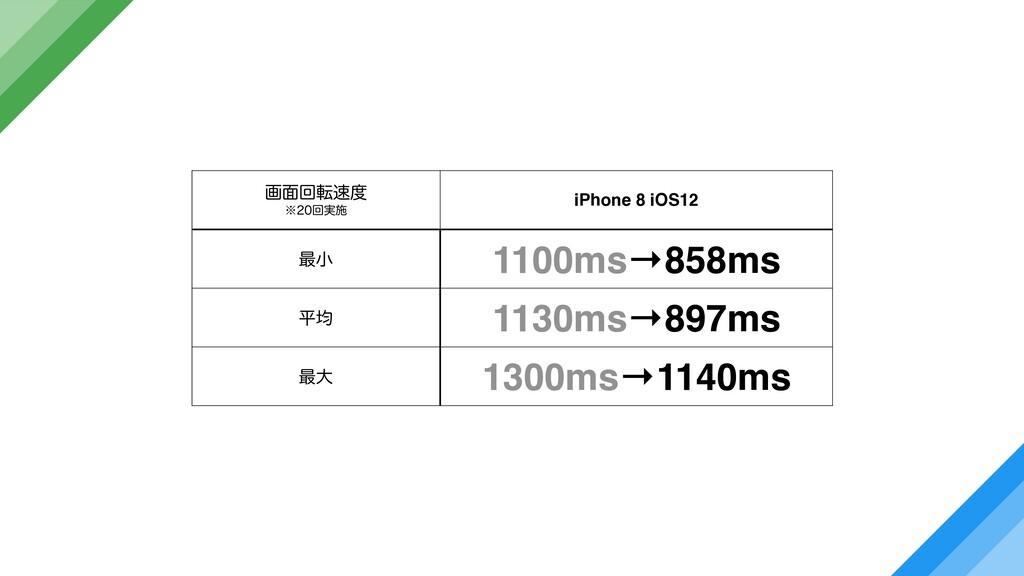 ը໘ճస ˞ճ࣮ࢪ iPhone 8 iOS12 ࠷খ 1100ms→858ms ฏ...