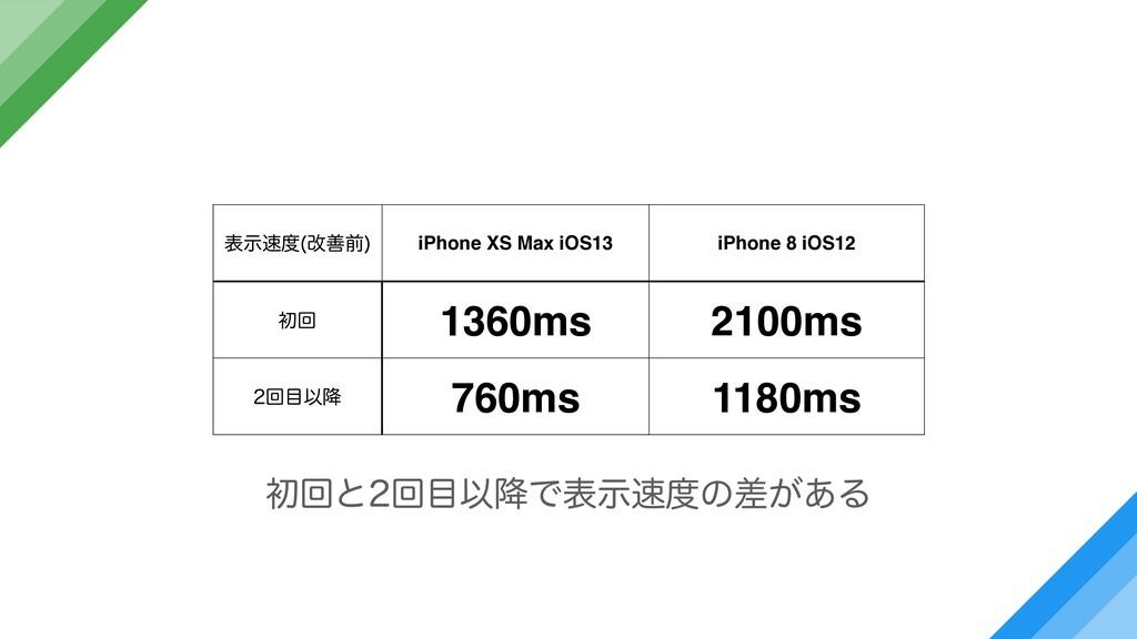 දࣔ վળલ  iPhone XS Max iOS13 iPhone 8 iOS12 ॳճ...