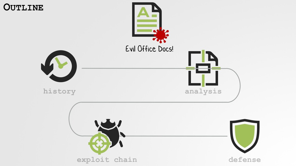 analysis exploit chain OUTLINE history Evil Off...