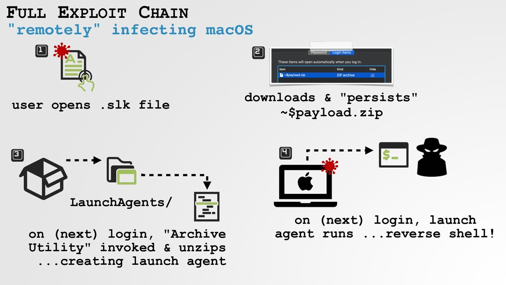 """remotely"" infecting macOS FULL EXPLOIT CHAIN u..."