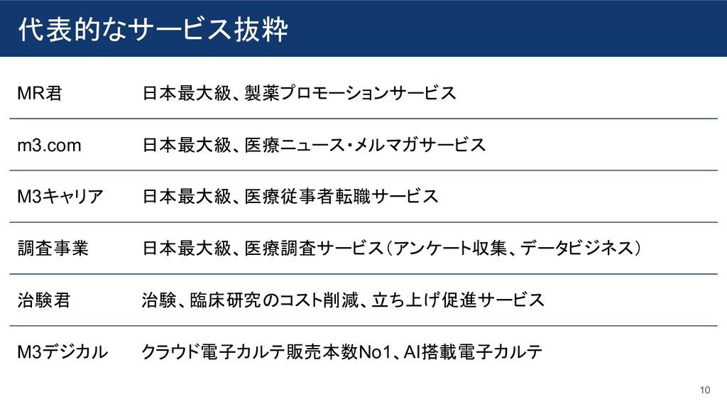 代表的なサービス抜粋 10 MR君 日本最大級、製薬プロモーションサービス m3.com 日本...