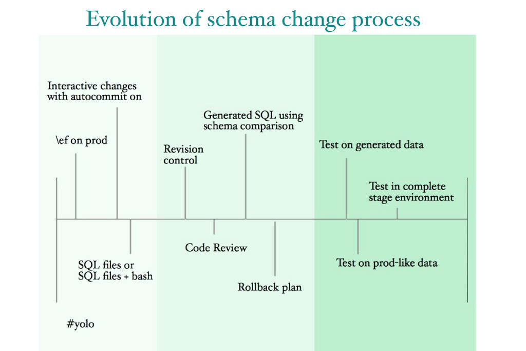Evolution of schema change process