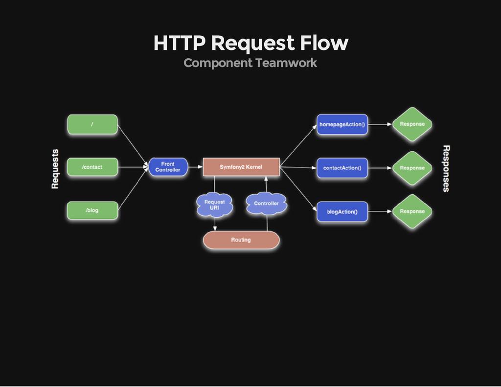 HTTP Request Flow Component Teamwork