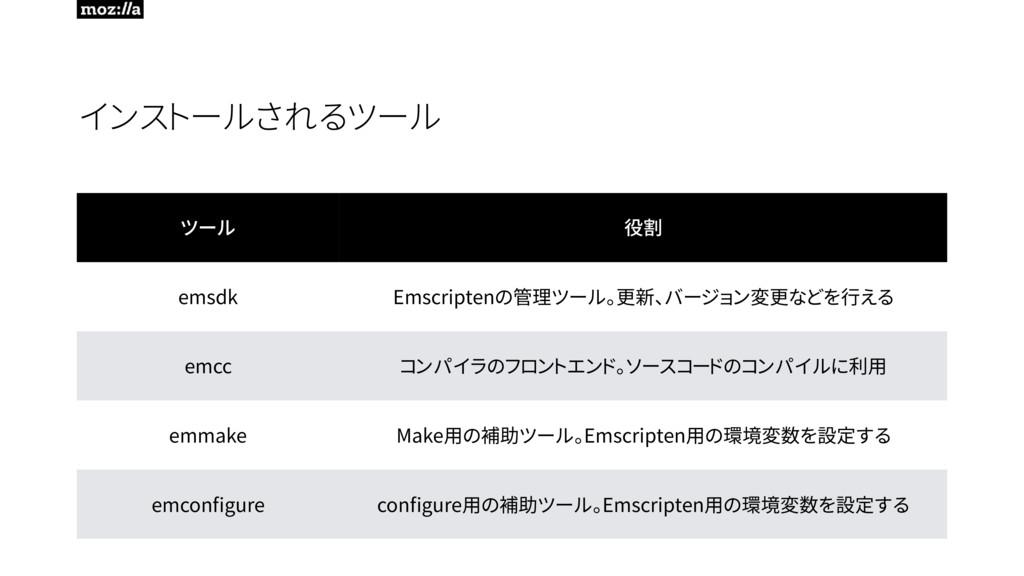 インストールされるツール ツール 役割 emsdk Emscriptenの管理ツール。更新、バ...