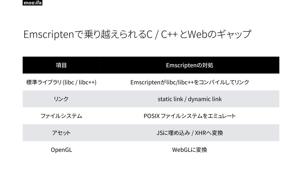 Emscriptenで乗り越えられるC / C++ とWebのギャップ 項目 Emscript...