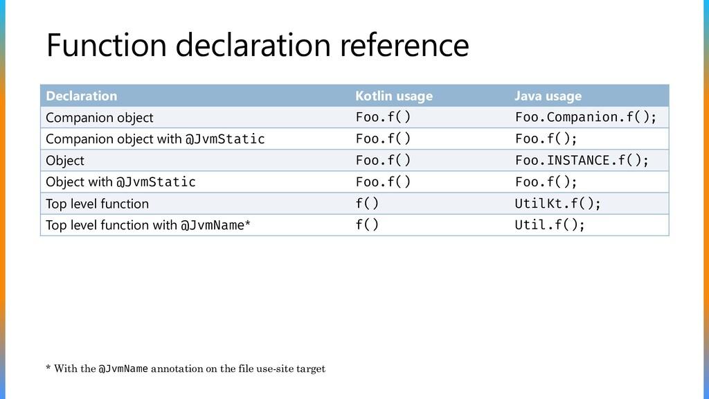 Function declaration reference Declaration Kotl...
