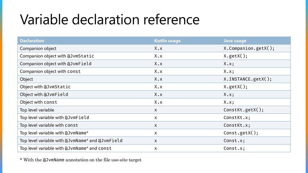 Variable declaration reference Declaration Kotl...