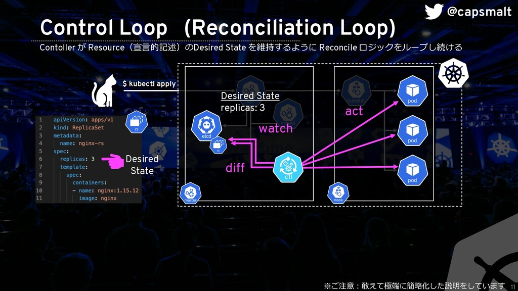 11 Control Loop (Reconciliation Loop) Desired S...