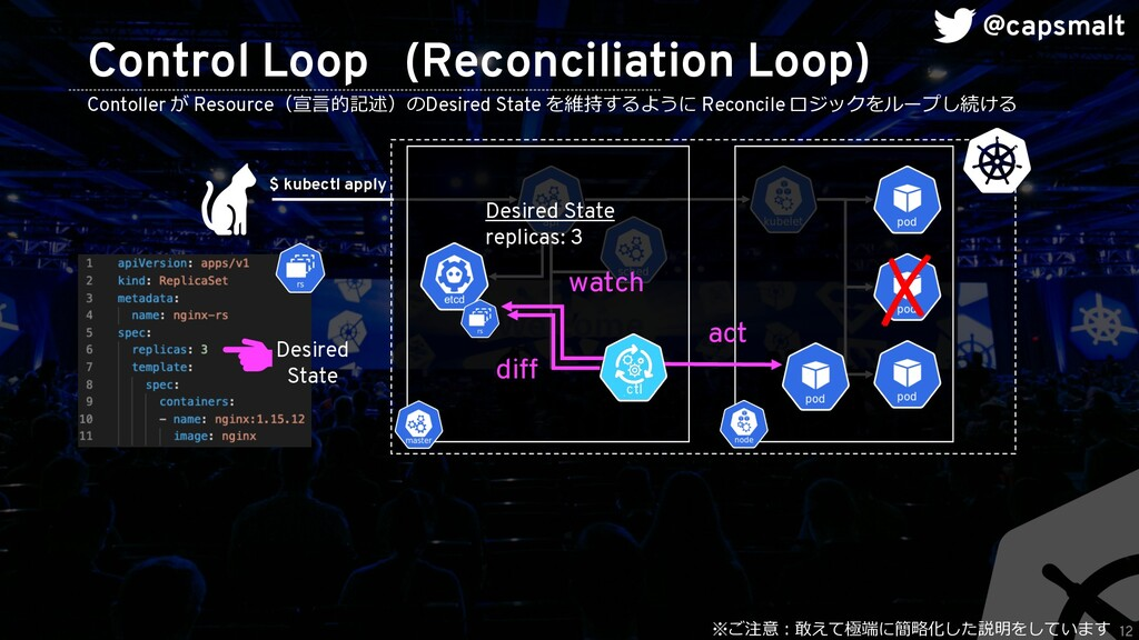 12 Control Loop (Reconciliation Loop) Desired S...