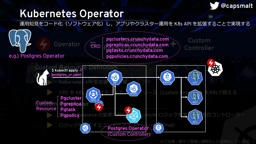 16 Kubernetes Operator 運⽤知⾒をコード化(ソフトウェア化)し,アプリや...