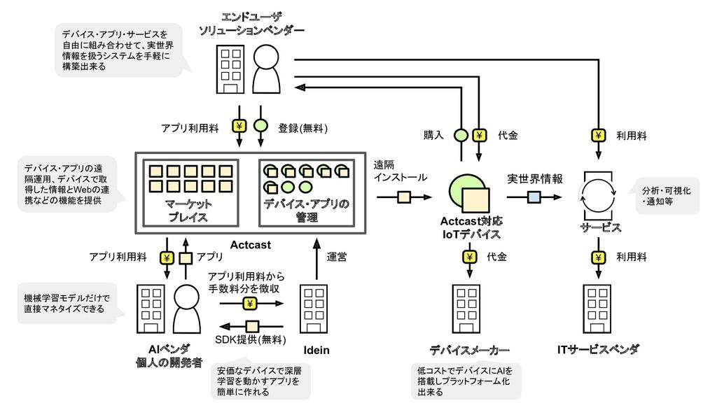 Idein Actcast マーケット プレイス デバイス・アプリの 管理 ¥ ¥ AIベンダ...