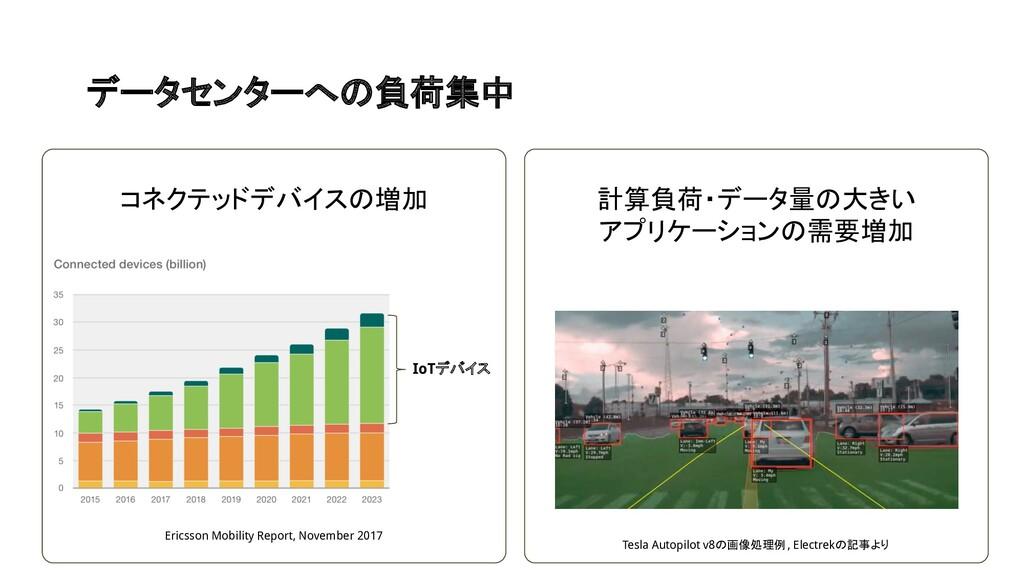 データセンターへの負荷集中 Ericsson Mobility Report, Novembe...