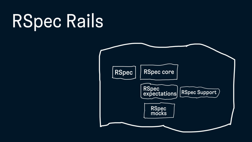 RSpec Rails