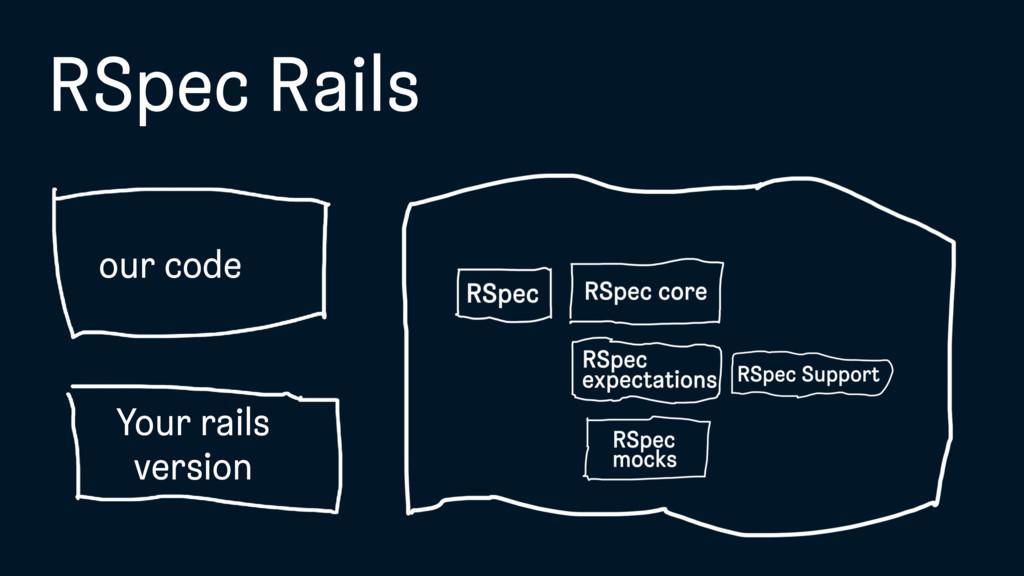 RSpec Rails our code Your rails version