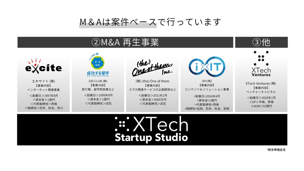 M&Aは案件ベースで行っています ②M&A 再生事業 ③他 エキサイト (株) 【事業内容】 ...