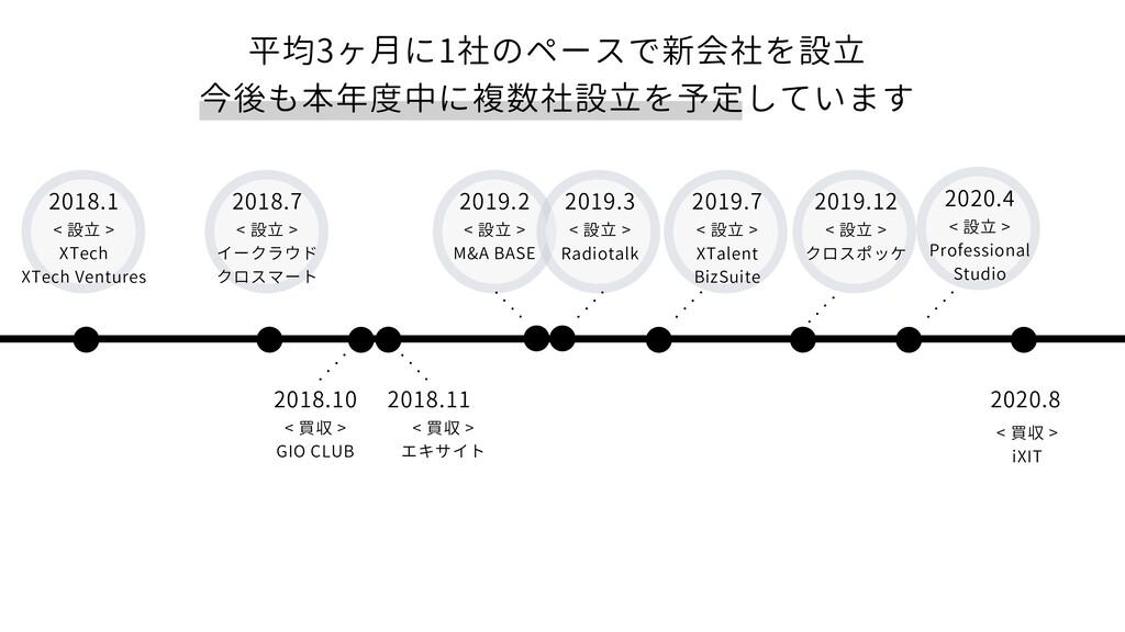 2018.7 < 設立 > イークラウド クロスマート 2018.11 < 買収 > エキサイ...