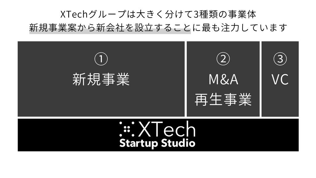 XTechグループは大きく分けて3種類の事業体 新規事業案から新会社を設立することに最も注力し...
