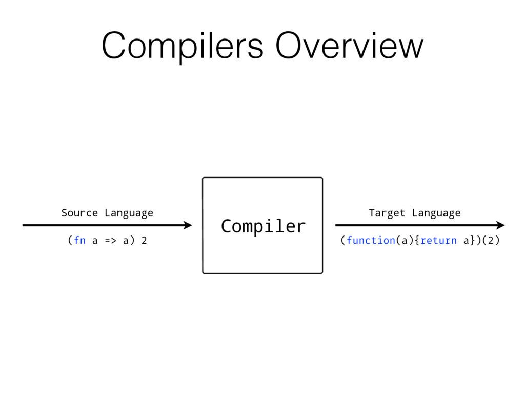 Target Language Compiler (fn a => a) 2 (functio...