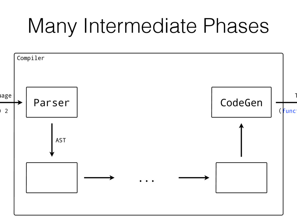 Many Intermediate Phases T Compiler ) 2 Parser ...