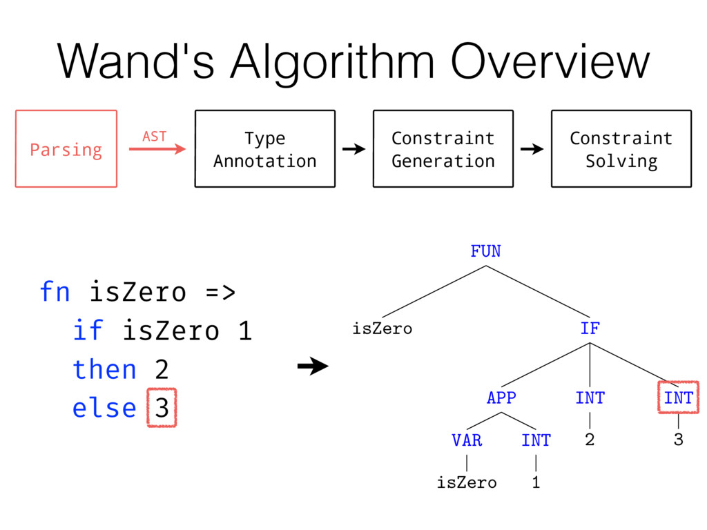 Wand's Algorithm Overview Type Annotation Const...