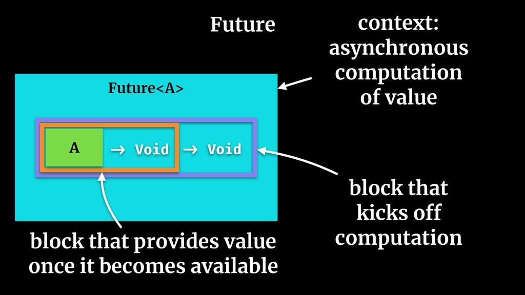 Future Future<A> context: asynchronous computat...