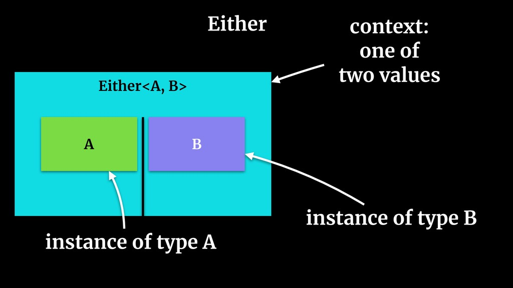 Either Either<A, B> A B context: one of two val...