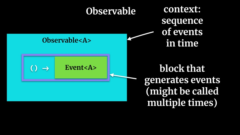 Observable Observable<A> context: sequence of e...