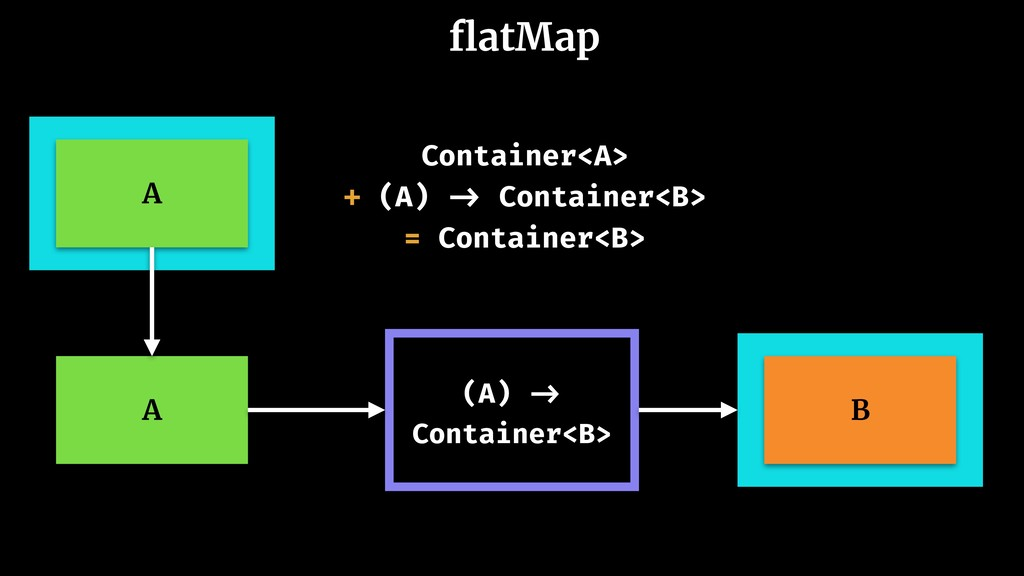 flatMap A (A) -> Container<B> B A Container<A> +...