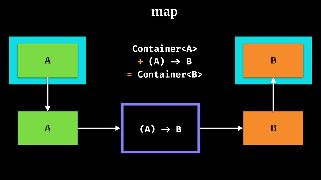 map A (A) -> B B A B Container<A> + (A) -> B = ...