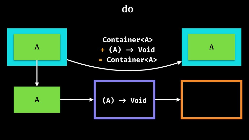 Container<A> + (A) -> Void = Container<A> A (A)...