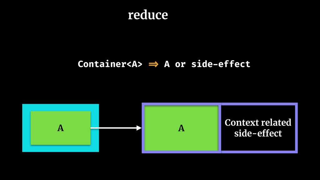reduce A A Context related side-effect Containe...