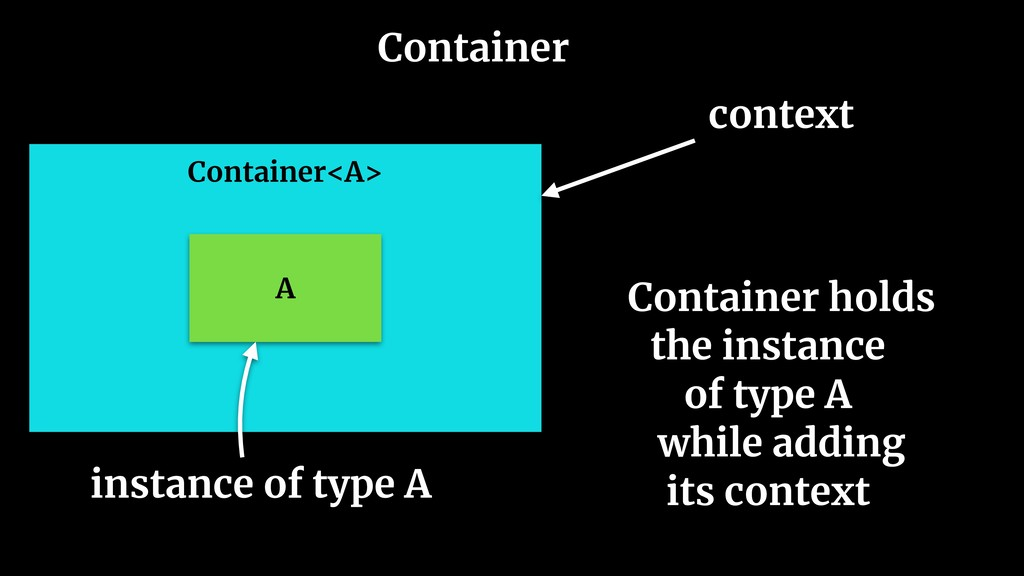 Container Container<A> A Container holds 