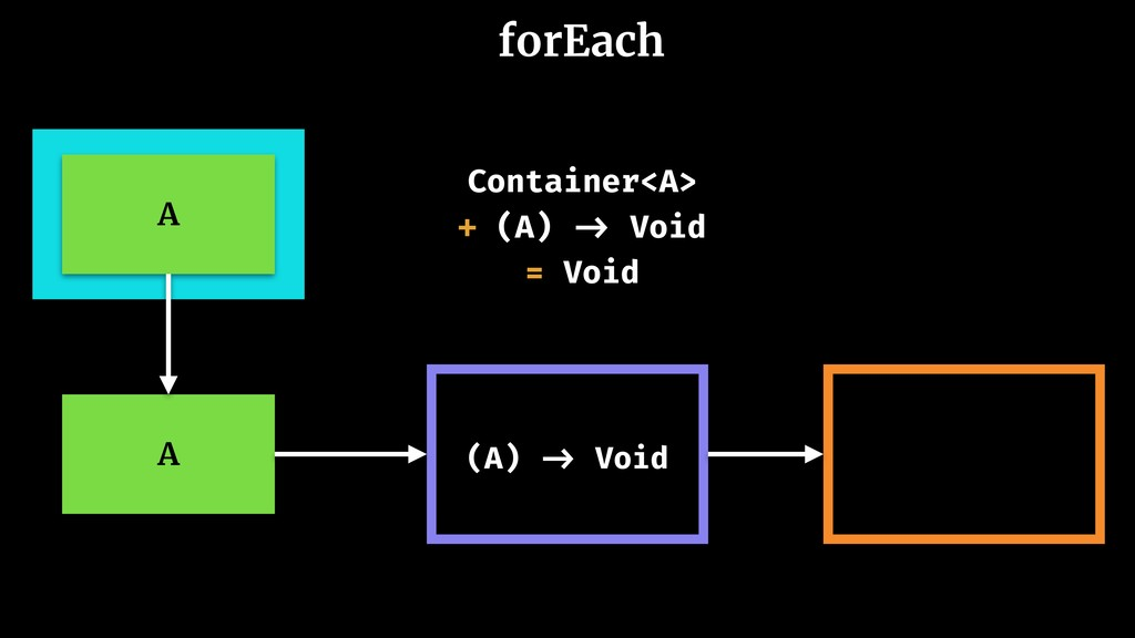 Container<A> + (A) -> Void = Void A (A) -> Void...