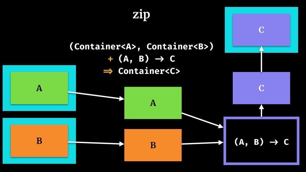 zip C A B A B (A, B) -> C (Container<A>, Contai...
