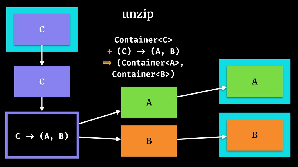 unzip C A B A B C -> (A, B) Container<C> + (C) ...