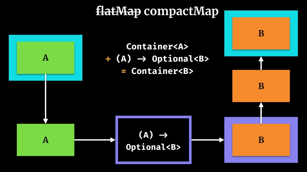 flatMap compactMap A (A) -> Optional<B> B A Cont...