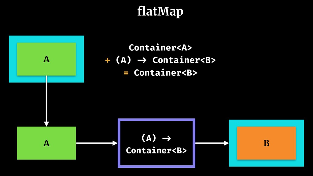 flatMap A Container<A> + (A) -> Container<B> = C...