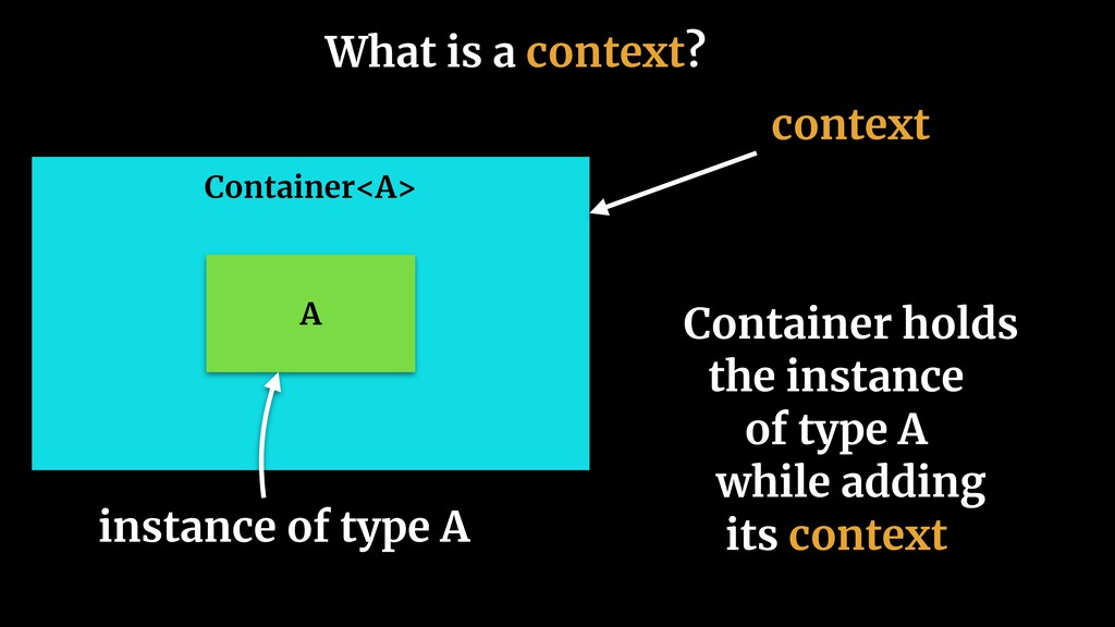 What is a context? Container<A> A Container hol...