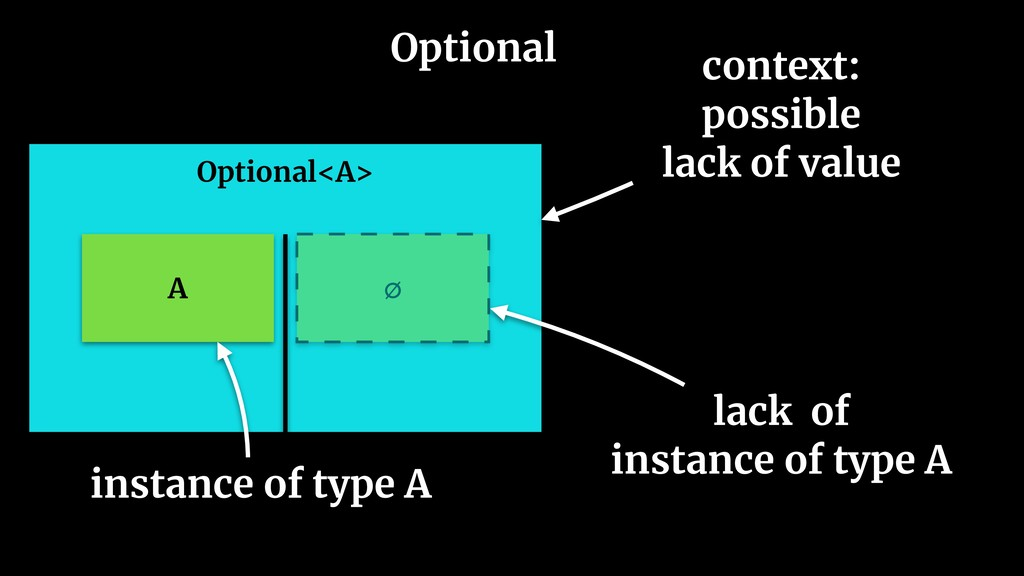 Optional Optional<A> A ∅ instance of type A lac...