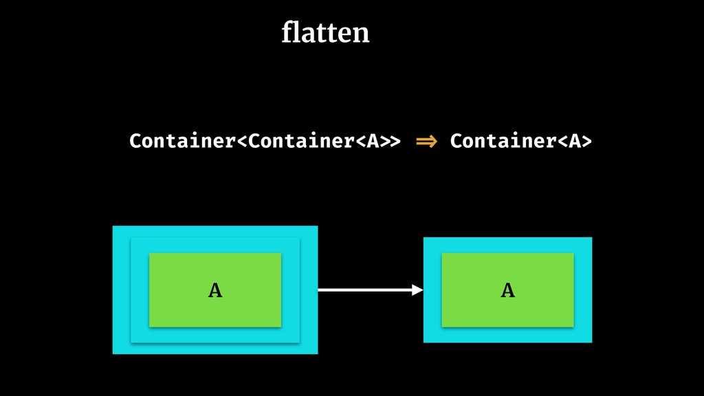 flatten A A Container<Container<A >> => Containe...
