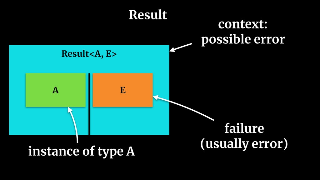 Result Result<A, E> A E context: possible error...