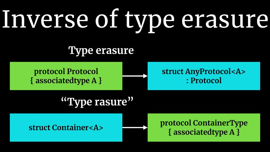 Inverse of type erasure protocol Protocol { ass...