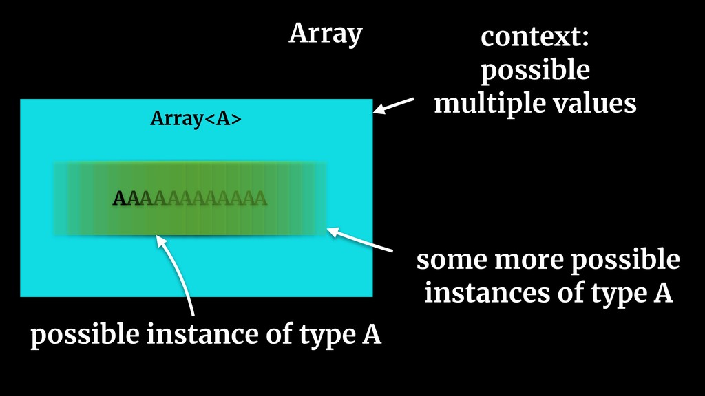 Array Array<A> context: possible multiple value...