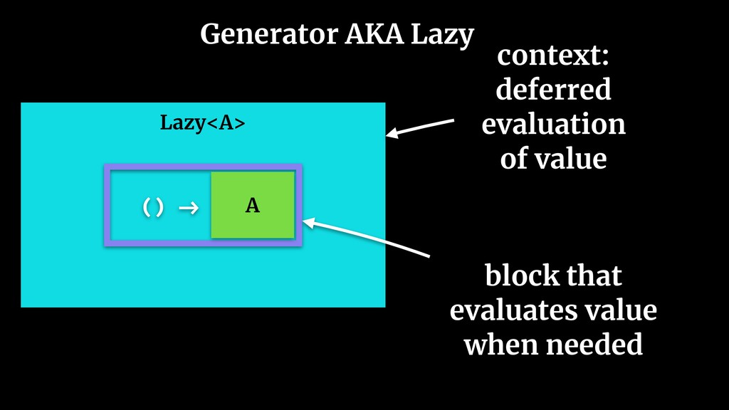 Generator AKA Lazy Lazy<A> context: deferred ev...