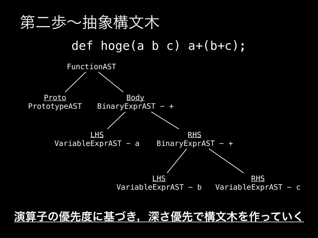 ୈೋาʙநߏจ def hoge(a b c) a+(b+c); FunctionAST ...