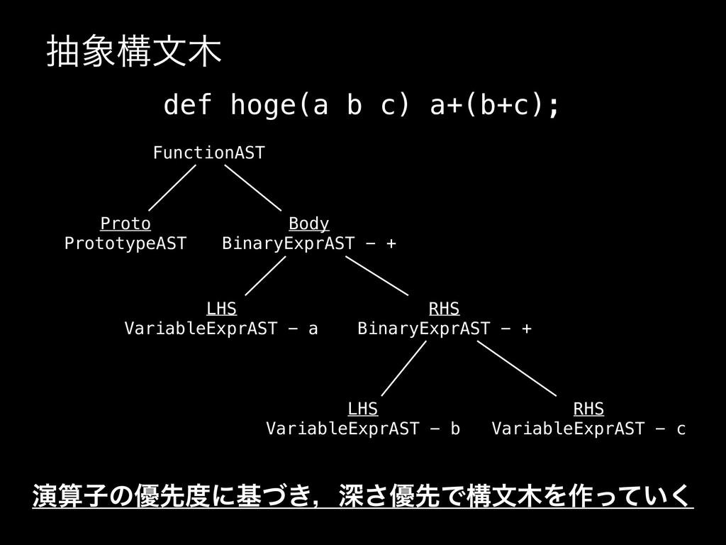 நߏจ def hoge(a b c) a+(b+c); FunctionAST Prot...