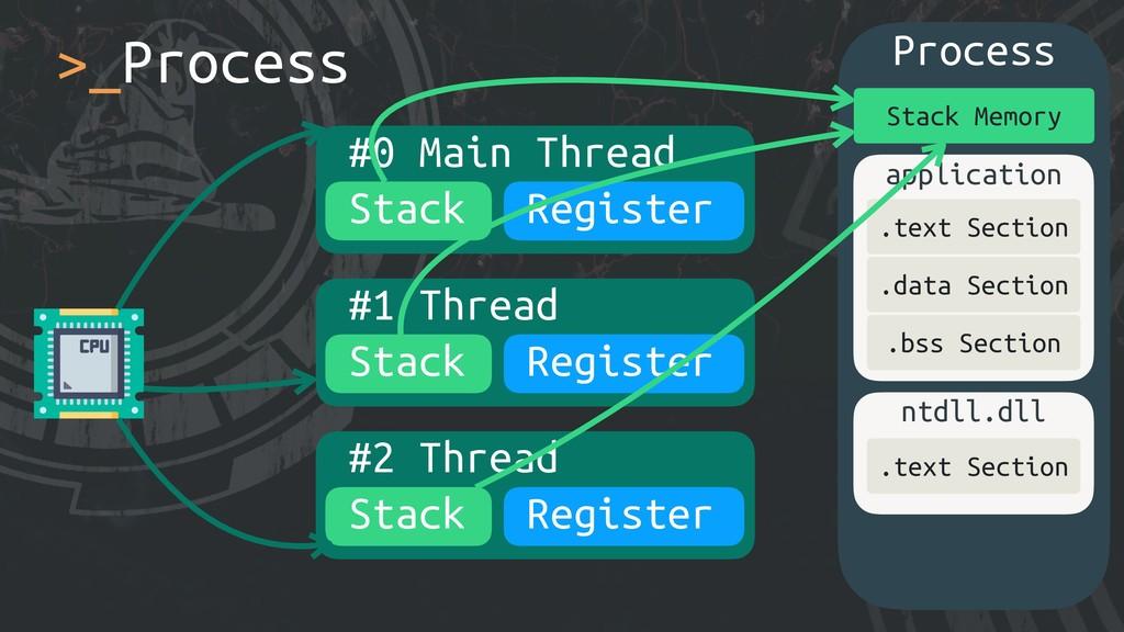 Process >_Process #0 Main Thread application .t...